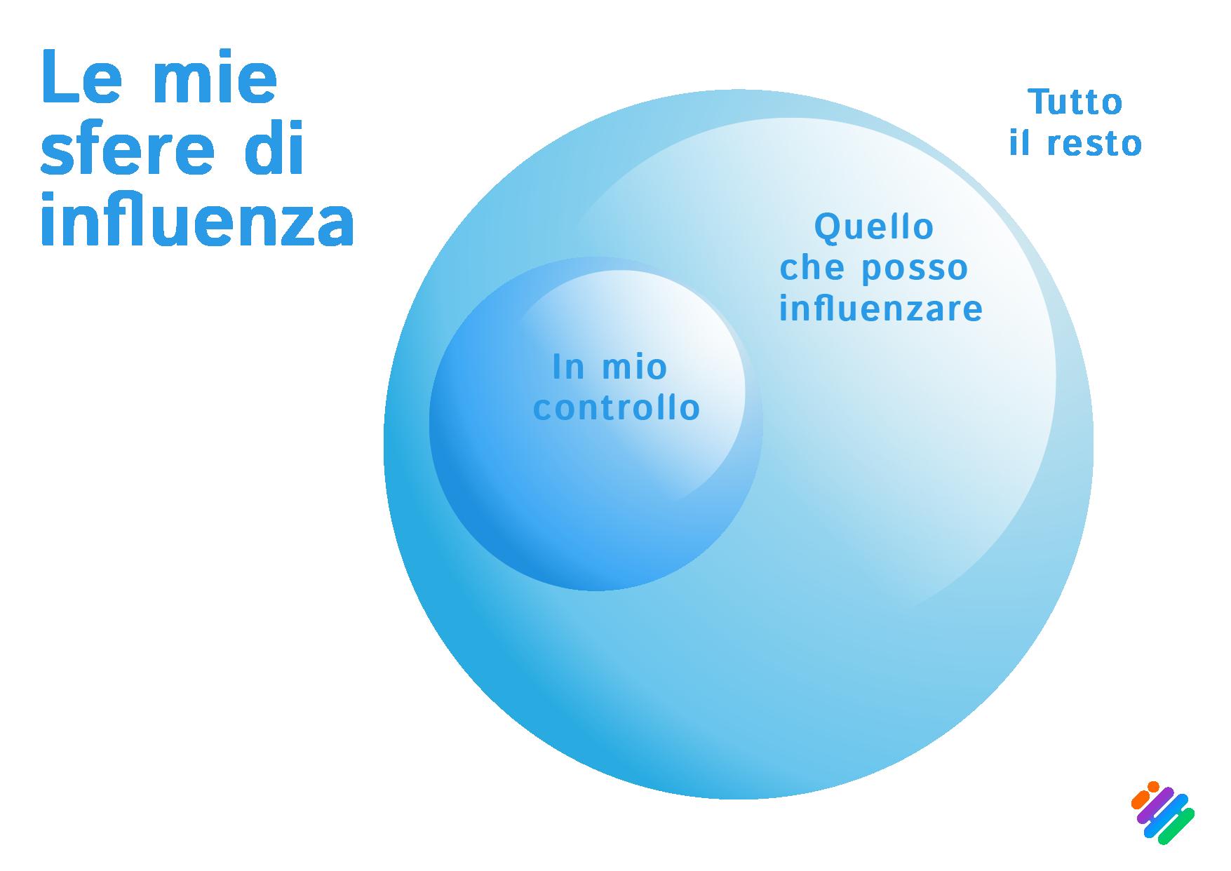 Le sfere di influenza